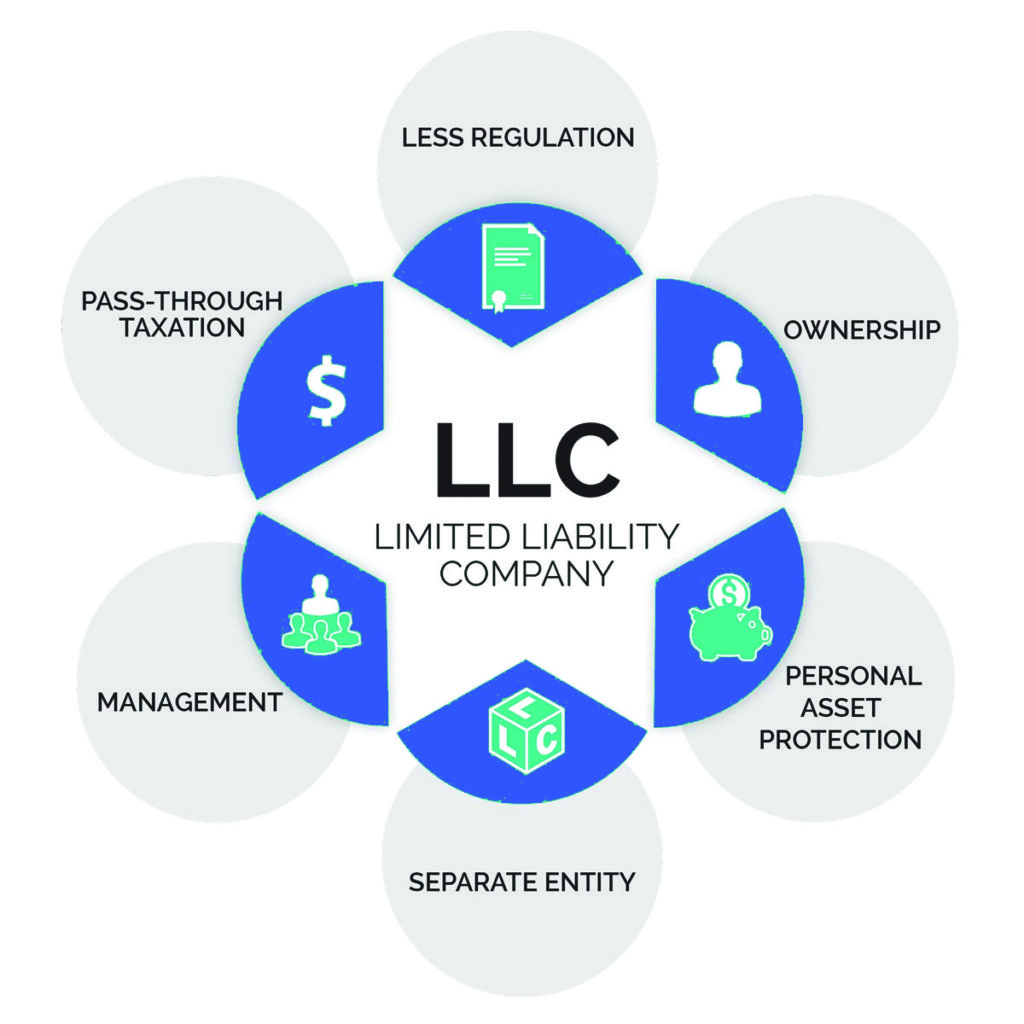What is a Series LLC and Why You Should Care, What is a Series LLC and why it is important, accountancy service,Accountant,accountant small business,accountant for my small business,accountant for self employed tax return,Accountant Miami,Accountants,Accountants ,accountants for small business owners ,Accountants in Miami,accountants small business,accounting,accounting and tax,accounting and tax services,accounting fees,accounting firm,accounting firms,accounting firms in Miami,accounting office,accounting professional,accounting services,accounting services Miami,accounting services Miami fl,accounting tax firms,ahca cpa,ahca form 3100,AHCA Miami,AHCA proof of financial ability to operate form 3100-0009,basic accounting,basic accounting services,basic bookkeeping,basic bookkeeping services,best accountant,best accountants in miami ,best accounting firms for small business,best accounting firms in Miami,best business accountants,best cpa for small business,best online accountants for small business,best small business accountants,best tax accountants,Bookkeeper,Bookkeeper in Miami,Bookkeeper services,bookkeeping,bookkeeping Miami,bookkeeping professionals,bookkeeping services,bookkeeping services Miami fl,business accountant,business accounting firms,business cpa,business tax accountant,Certified Public Accountant,Certified Public Accountants,compiled Financial statements,contador,contador Accountants,contador Miami,contadores,contadores en Miami,corporate tax,CPA,CPA accounting,CPA firm,CPA firms in Miami florida,CPA in Miami,CPA Miami,CPA tax preparation,CPA tax preparers,do you need an accountant for small business,does a small business need an accountant,El balance general,El flujo de caja ,Estado financiero,find a personal accountant,find a tax accountant,find an accountant,finding a cpa for small business,finding a good cpa,general business accounting,good accountant,good tax accountants,hire a cpa,hiring an accountant for small business,how do i find a good 